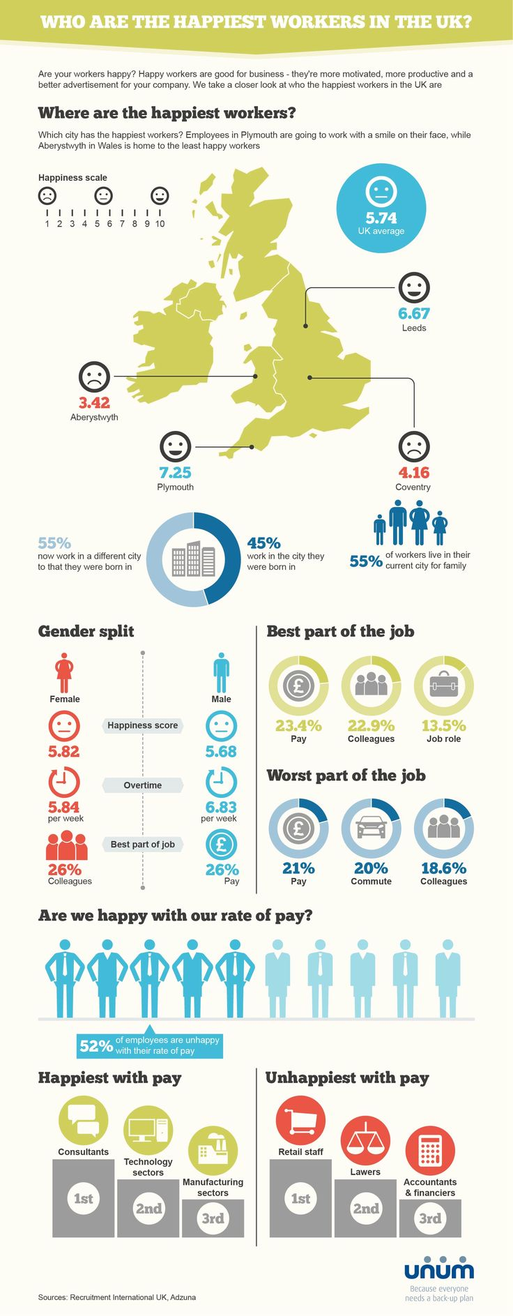Superior Who Are The Happiest Workers In The UK? #infographic