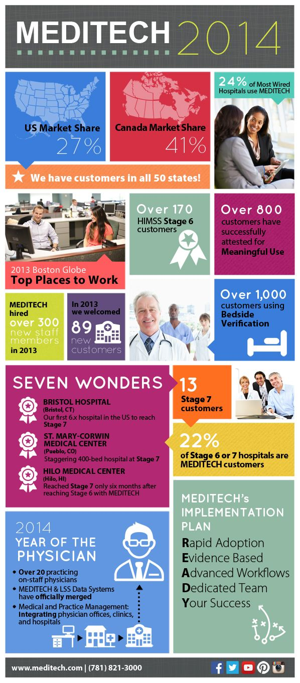 30 best MEDITECH images on Pinterest | Info graphics, Infographic ...