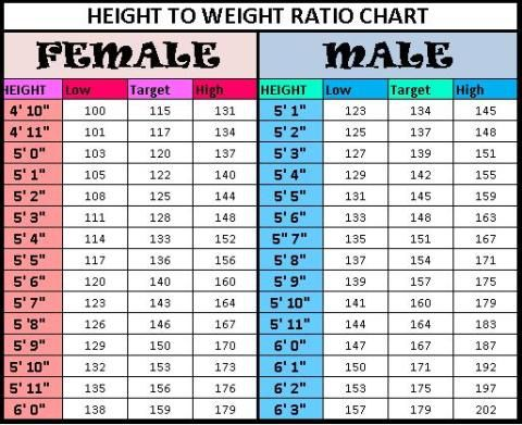 Knowing Nuts  Ideal HeightWeight Ratio Of Man Woman