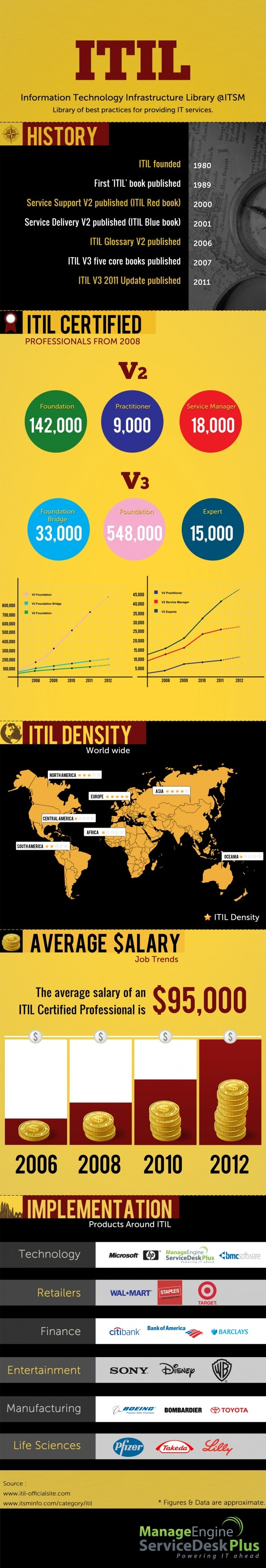 26 best itil images on pinterest book bookcases and business itil infographics infographic xflitez Gallery