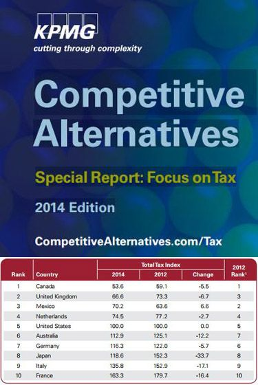 10 Most Tax Competitive Countries According to KPMG Report  http://ow.ly/zKm4Z
