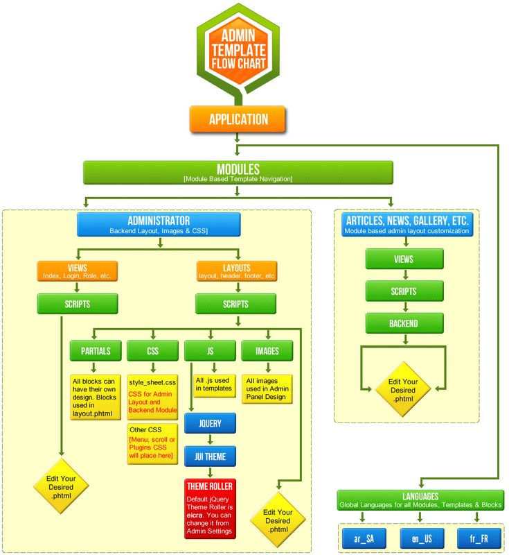 Admin Panel Flow chart and Design Templates.