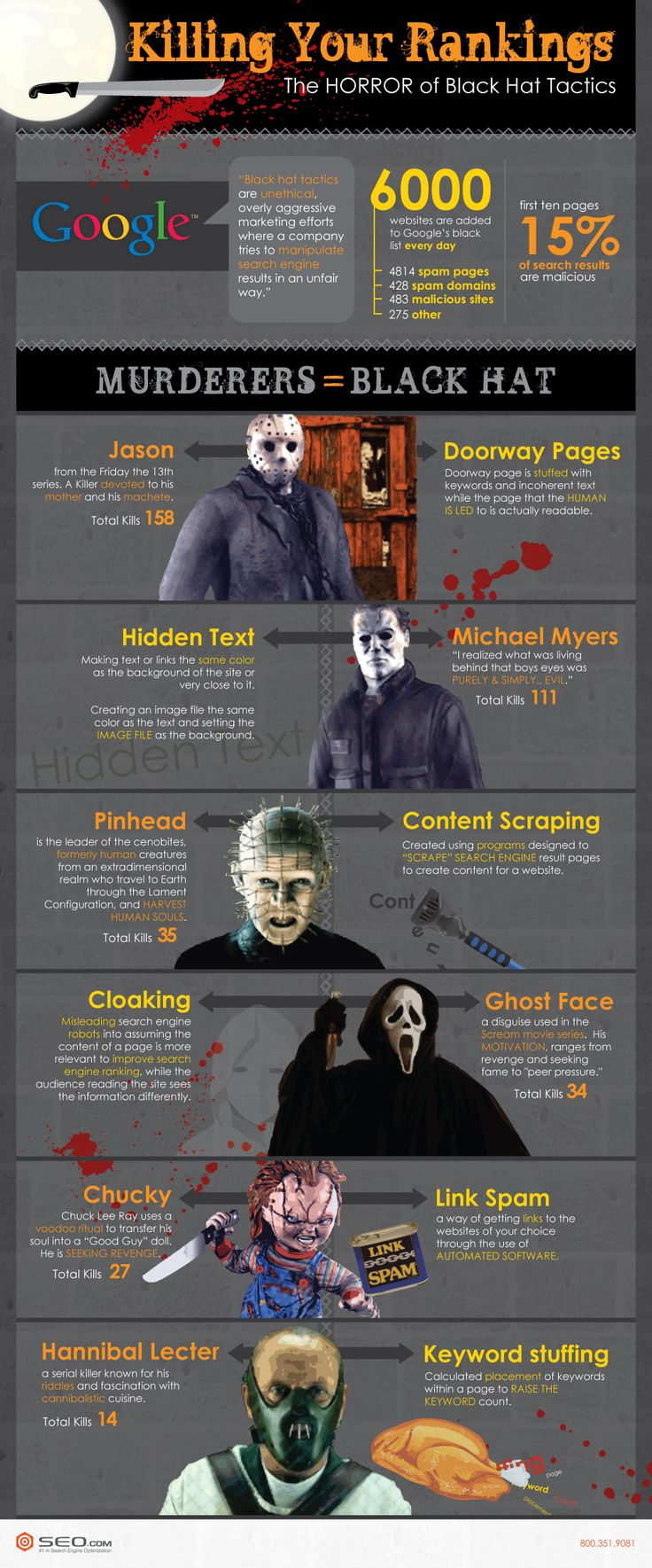 Are black hat (unethical, overly aggressive marketing efforts that manipulate search engines) tactics killing your rankings?  Must see this infographic!