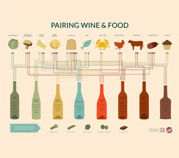 Teraz już każdy gość Cosa Nostra będzie wiedział, jakie wino zamówić do obiadu:) www.cosanostra.krakow.pl