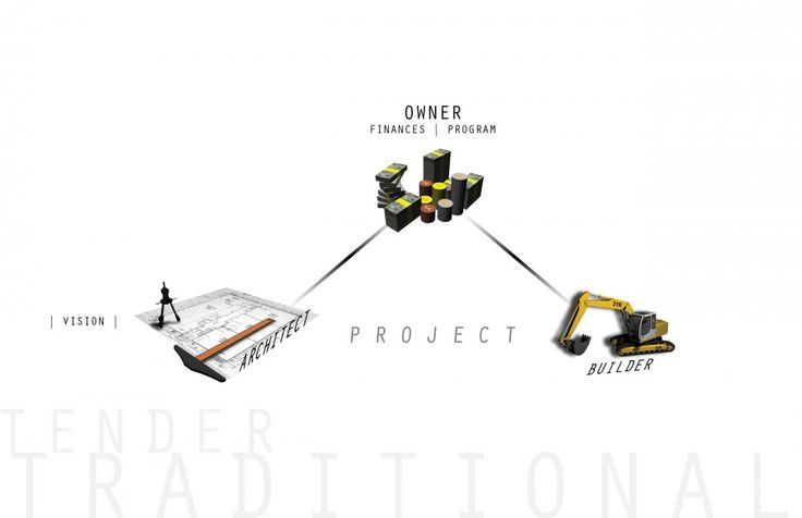 Integrated Project Delivery Methodology