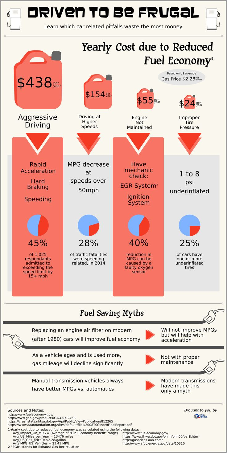 Want to save on fuel costs for your car?  Here is a comparison of pitfalls which can cost you money in reduced fuel economy.