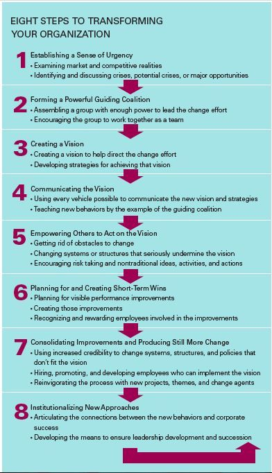 78 best change management images on pinterest change management kotters 8 step change model kotters 8 steps httpamazon fandeluxe Ebook collections