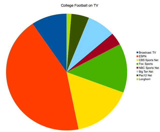 6 Ways to Watch College Football for Free