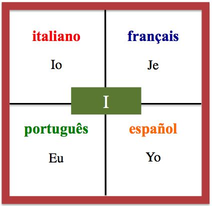 I - Daily Vocabulary Word in French, Spanish, Italian and Portuguese.   http://wlteacher.wordpress.com/