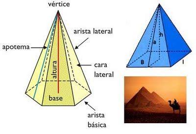 LOS SÓLIDOS GEOMÉTRICOS / ¿QUÉ ES UNA PIRÁMIDE?: Es un cuerpo geométrico que tiene como base un polígono cualquiera y cuyas caras laterales son triángulos que se juntan en un vértice o punto común llamado cúspide.