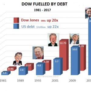 Coincidence? The Dow Hit 20,000 as National Debt is Reaching $20 Trillion
