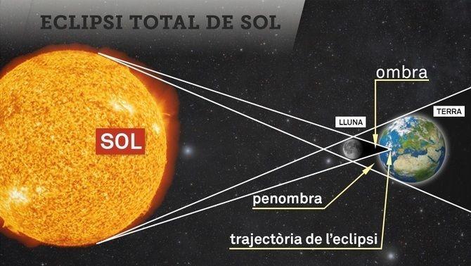 El temps de la A a la Z: eclipsi solar - El temps