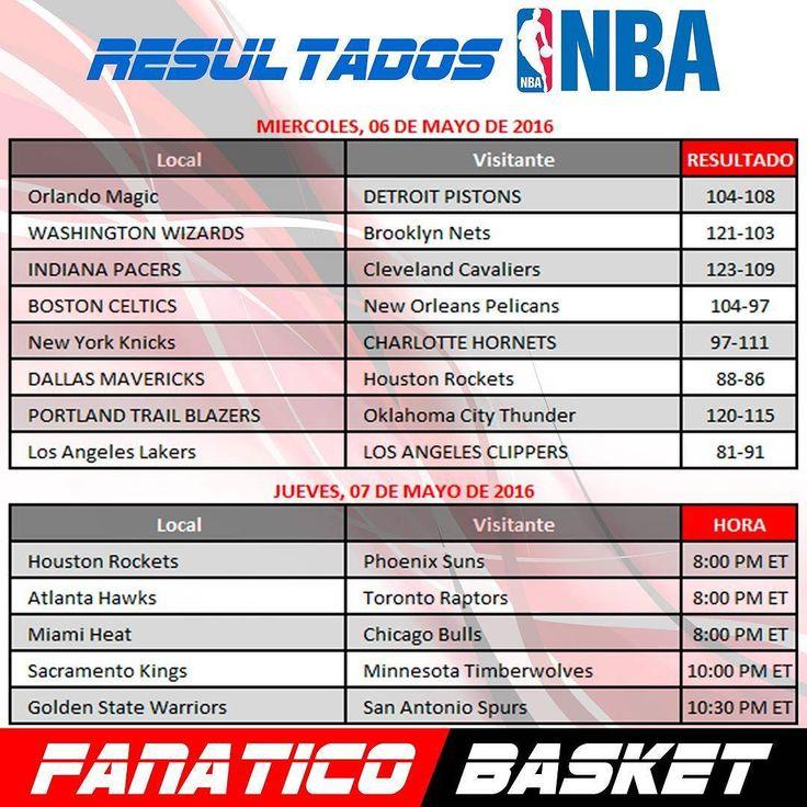 Resultados de la NBA #FanaticoBasket #Pasion #Por #el #Baloncesto #ThisisWhyWePlay #Nba #Baloncesto #Cesta #SinFronteras #Publicidad #Venezuela #FelizJueves #Resultados  #Posiciones #Pronosticos