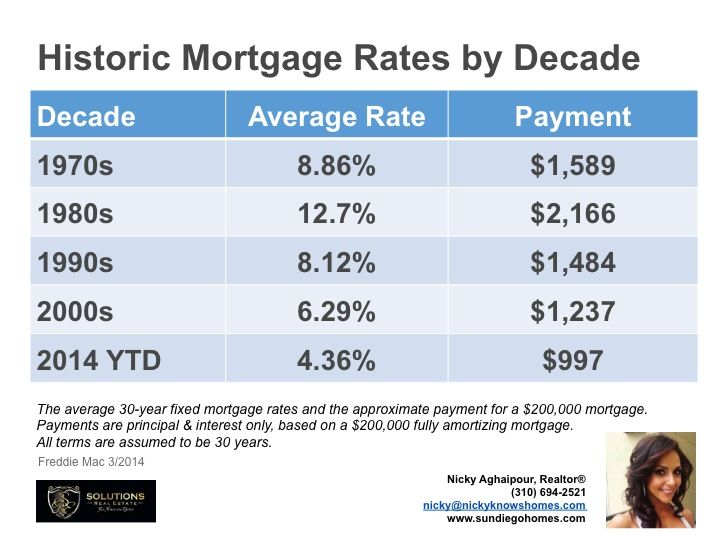historical mortgage rates by state