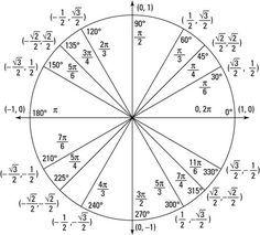 Precalculus for dummies cheat sheet: