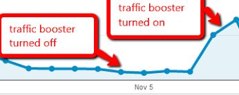 Need blog traffic? use this