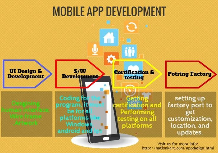 mobile app development for E-commerce site is next step in this industry. to know more: http://nationkart.com/appdesign.html