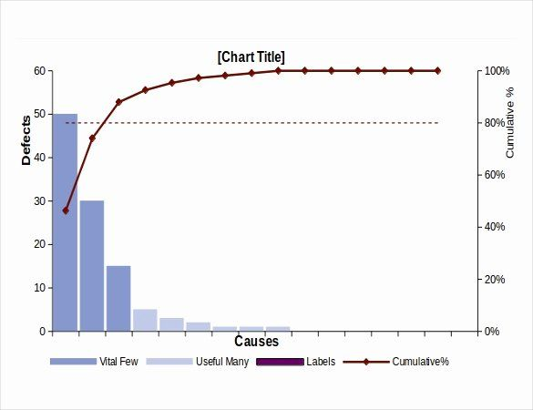 Pareto Chart Excel Template Inspirational Pareto Chart Templates