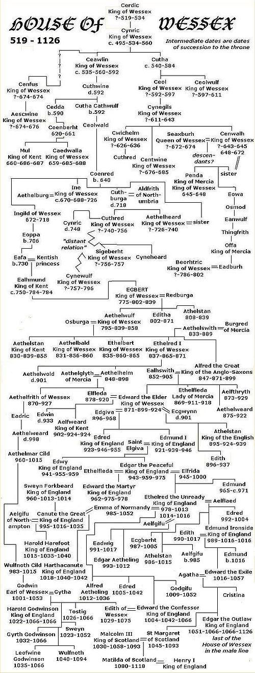 best english royal family tree ideas the churchill genealogy england continuation of this tree please see english tudor historybritish historyart historyroyal