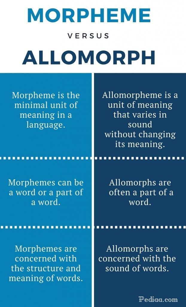 Difference Between Morpheme And Allomorph Definition I The Minimal Unit Of Meaning In A Lan Linguistic Study Language Literature Guides Dissertation Examples Example