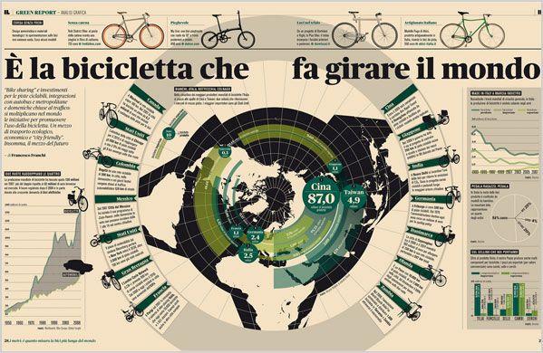 Seleccion de Infografia - Año 2008 Inphography Seleccion #showcase #design #inphography #diseño #inspiracion #infografia