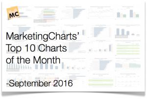Top 10 Marketing Charts of the Month  September 2016