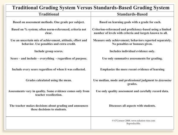 standards based grading vs traditional grading