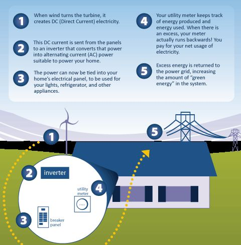 how wind energy is produced and used How wind turbines work types of wind turbines size of wind turbines wind energy and the environment wind is a clean and renewable energy source that can produce enough electricity to power millions of homes and businesses.