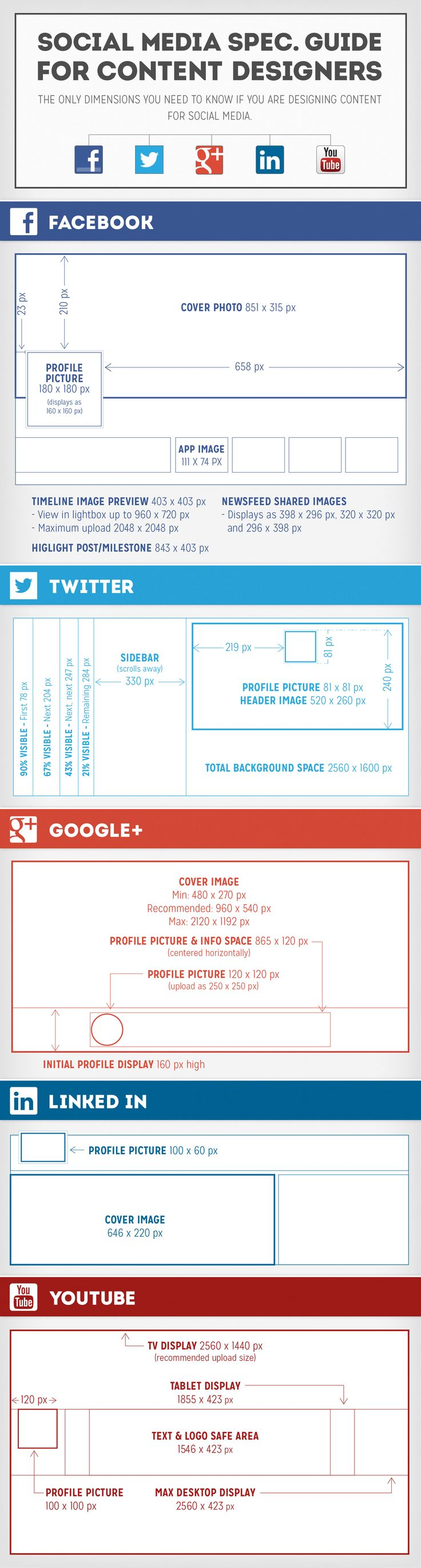 Facebook, Twitter, Google+, LinkedIn, YouTube: Social Media Image Size Guide [INFOGRAPHIC]
