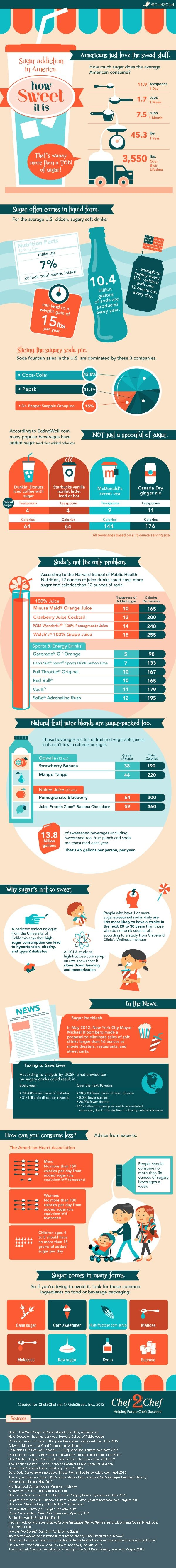 9 tsp of added sugar in McDonald's sweet tea, 10 in Minute Maid orange juice. Check out this infographic to see how much sugar you and your family may be drinking in