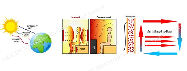 how does infrared heater panel work?