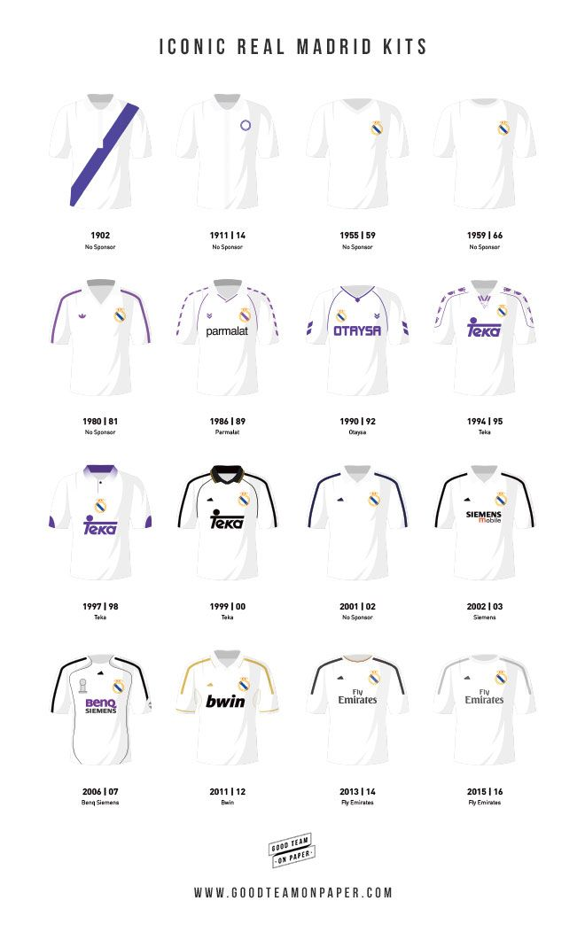 Some of the the most iconic kits that Real Madrid players have worn throughout the history of the club. The strips range from the early 1900's right up through to the present day and include the 2002-03 La Liga winning shirt. Prints available at www.goodteamonpaper.co.uk