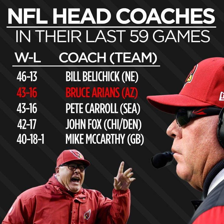 Arizona Cardinals Head Coach Bruce Arians - All he does is win