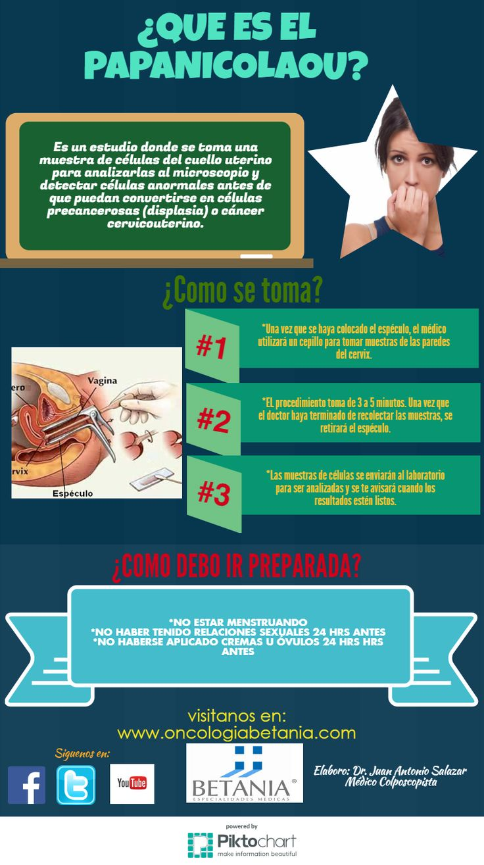 Infografia Papanicolaou