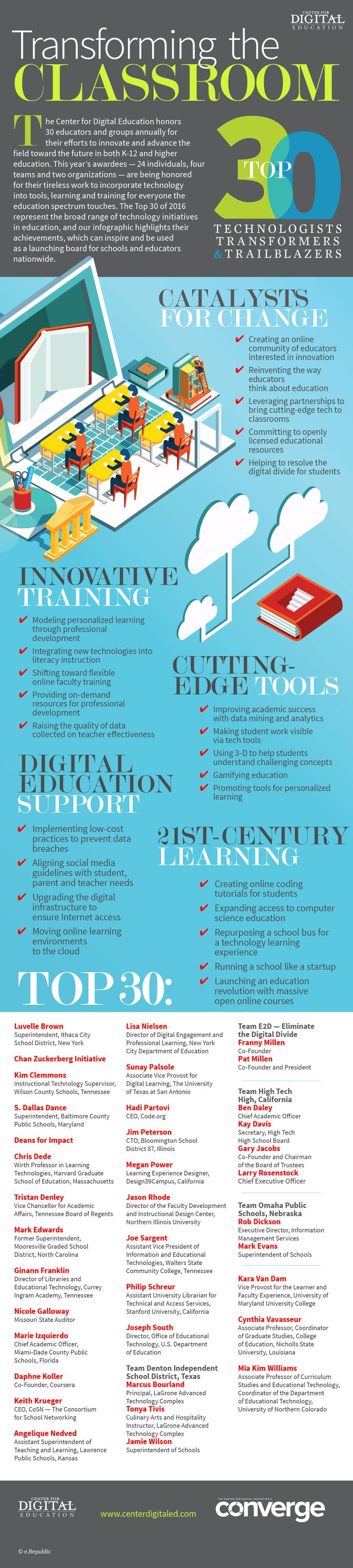 48 best learning space resources images on pinterest learning the using tech to transform the classroom infographic highlights achievements which can be used as a launching board for schools and educators nationwide fandeluxe Images