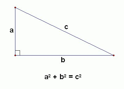 """The basic formula pythagoras used in finding the sides of triangles. Before this practice was put into use many have agrued that there was no knowledge that and little surviving evidence that this was used in math framework. Although, the theorem does have proof and """"maybe more than any others."""""""