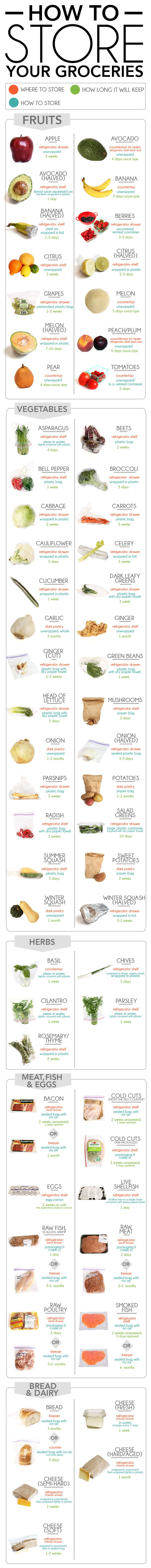 How To Store Your Groceries - it's sad how much I need this printed out & on my fridge.