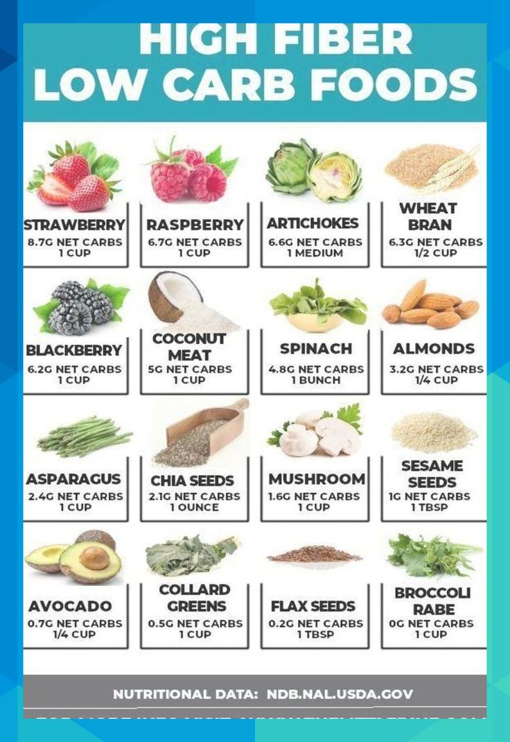 *NEW* Your complete and total list of high fiber low carb