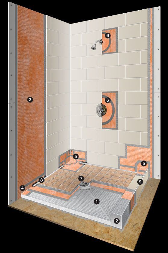 System components - Schluter-Systems. What We Use To Design Your Custom Shower The Right Way.