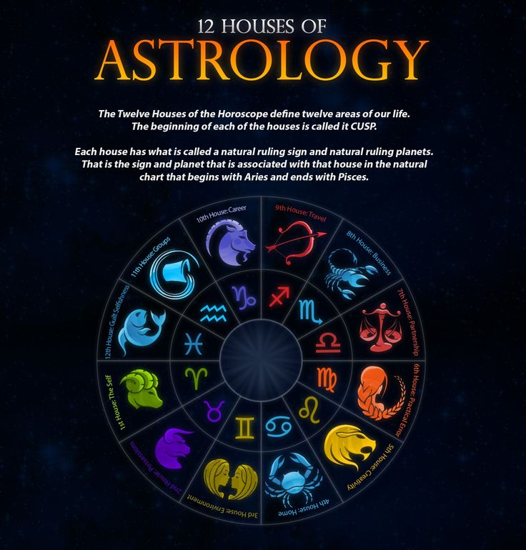 345 Best All About Astrology Images On Pinterest