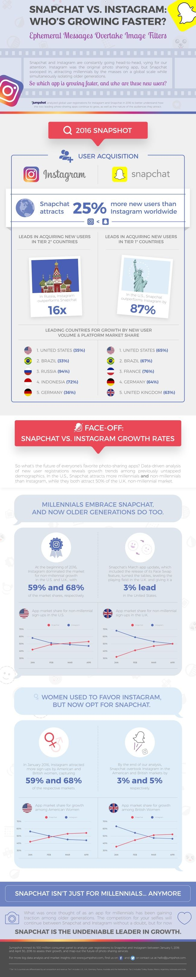instagram VS snapchat infographie
