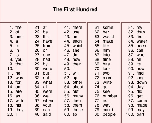200 most used words in english