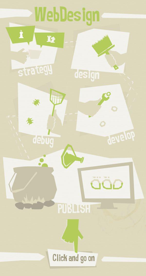 #webdesign: dare vita a nuove idee online, liberando l'immaginazione attraverso un processo creativo completo, efficace ed innovativo.    Questo è quello che intendiamo per web design.    Parola di @Lara Mazzi - Urbangap Art Director