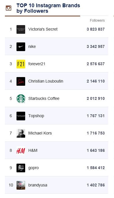 Ranking of Brands on Instagram + BIC Examples