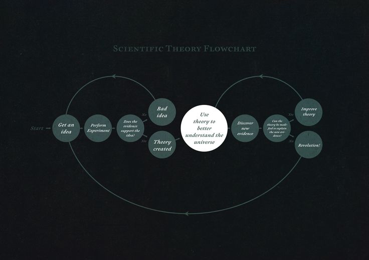 Scientific-Theory-Flowchart   design, infographics, colors
