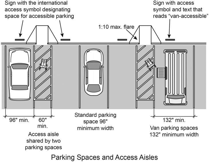 Handicap Parking Space Dimension Event Planning Quotes