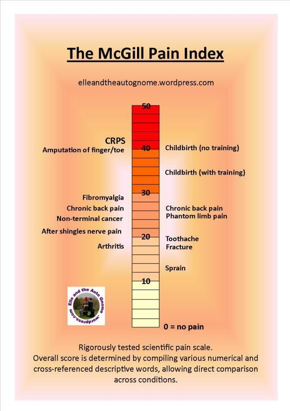CRPS is ranked as the most painful form of chronic pain that exists today by the McGill Pain Index? http://www.rsdhope.org/crps.html