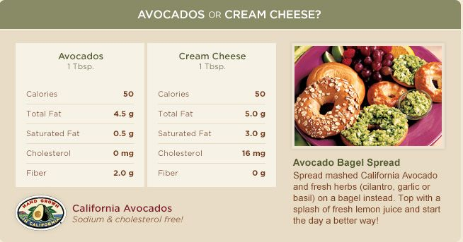 Avocados vs cream cheese on bagels. Spread mashed California Avocado on your morning bagel! #nutrition