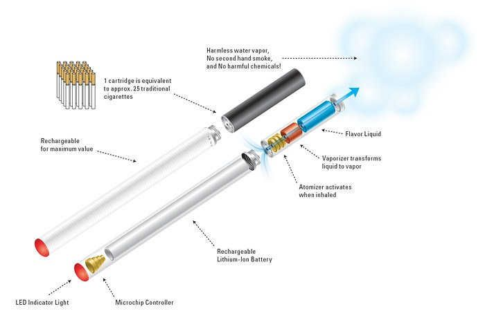 How does eCigarette work ? eCigarette is an electronic device that consists of flavored liquid called e-liquid, an atomizer that activates the flavor, a microchip that controls the process and a quality lithium-ion battery.