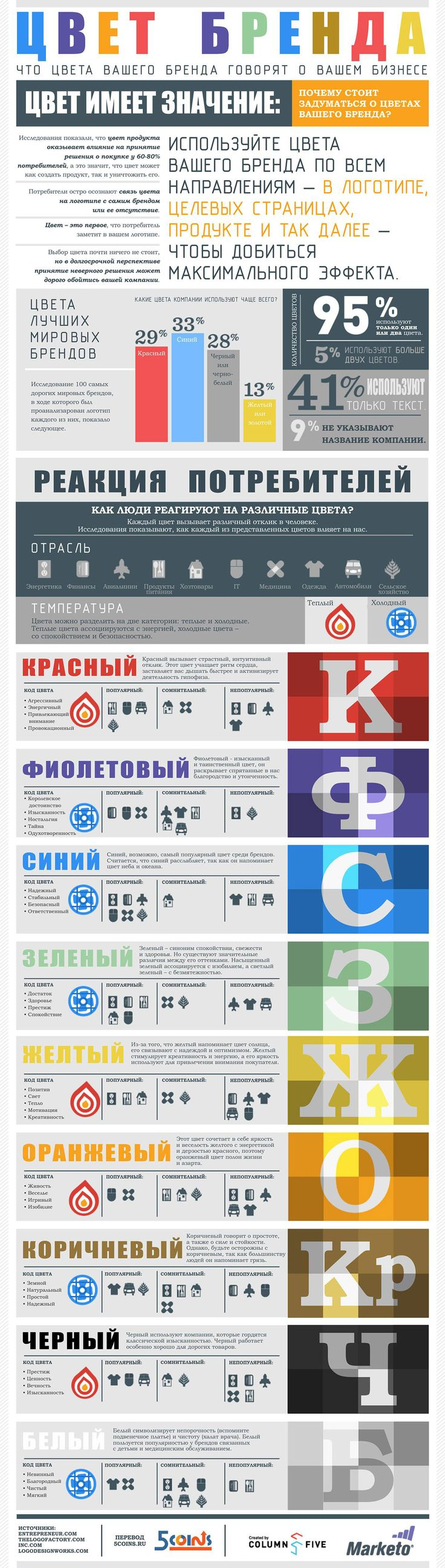 Как создать логотип самостоятельно от идеи до воплощения | DesigNonstop - О дизайне без остановки